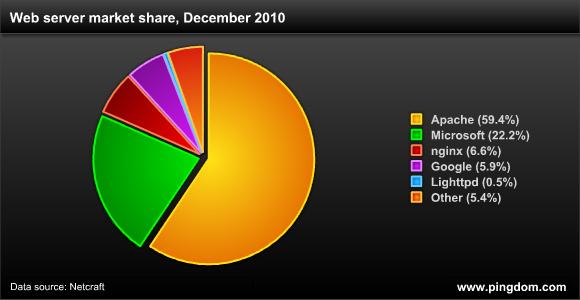 Webszerverek - 2010