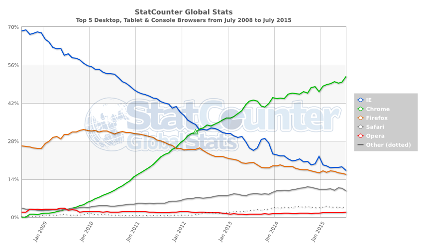 StatCounter-browser-ww-monthly-200807-201507